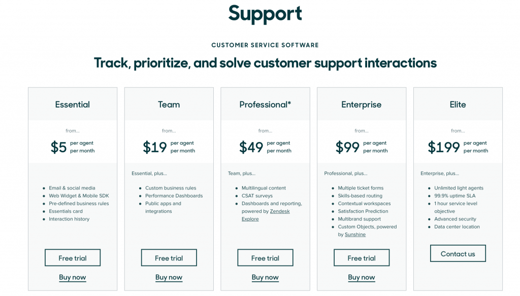 Zendesk Support pricing packages