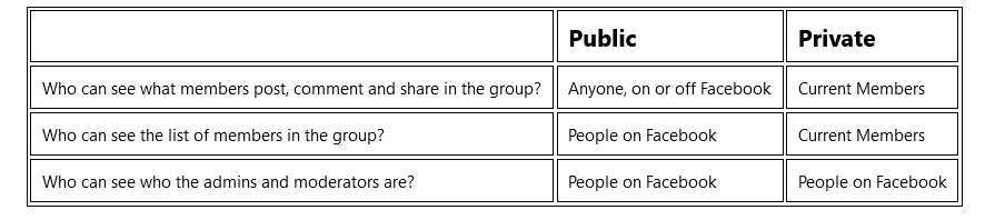 Build Community via Facebook Groups