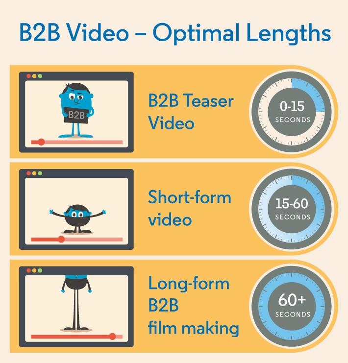 Linkedin videos b2b length